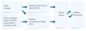 optimizing-your-product-copy-and-images-improves-your-performance-and-mazon-rankings