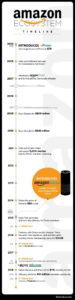 The-Evolution-Of-The-Amazon-Prime-Ecosystem